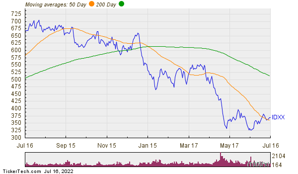 Idexx Laboratories, Inc. Moving Averages Chart