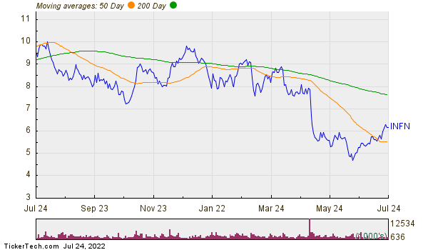 Infinera Corp Moving Averages Chart