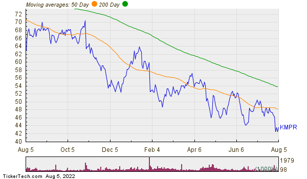 Kemper Corp.  Moving Averages Chart