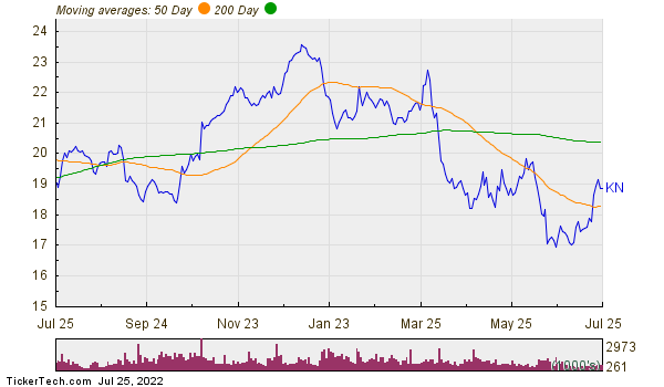 Knowles Corp Moving Averages Chart