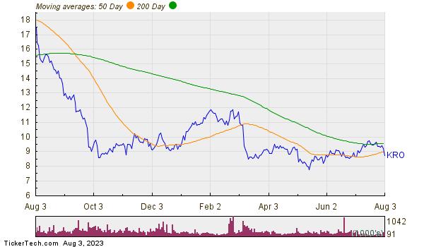 Kronos Worldwide Inc Moving Averages Chart
