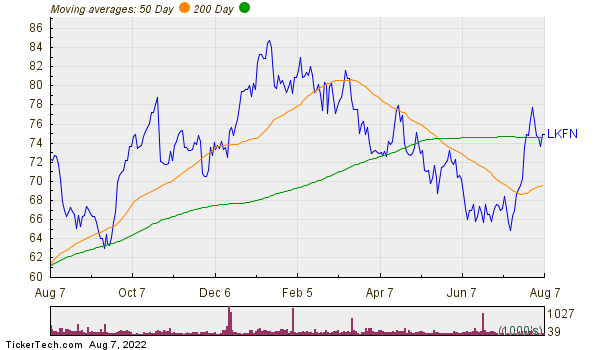 Lakeland Financial Corp Moving Averages Chart