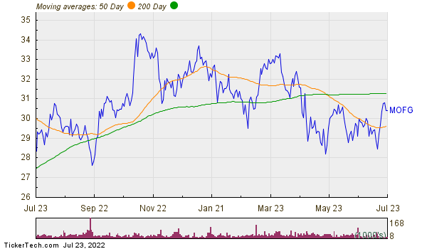 MidWestOne Financial Group, Inc. Moving Averages Chart