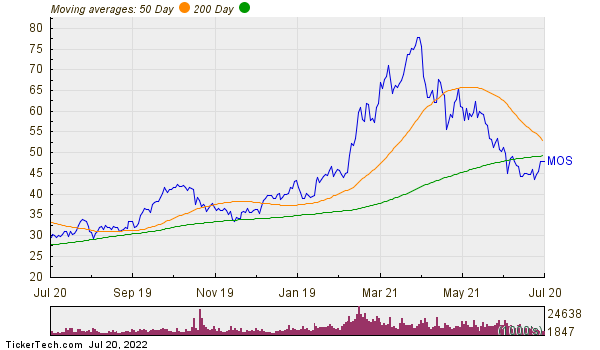 Mosaic Co  Moving Averages Chart