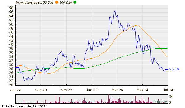 NCS Multistage Holdings Inc Moving Averages Chart