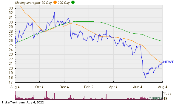 Newtek Business Services Corp Moving Averages Chart