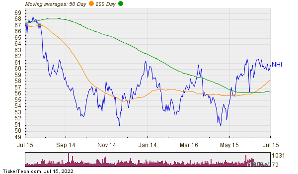 National Health Investors, Inc. Moving Averages Chart