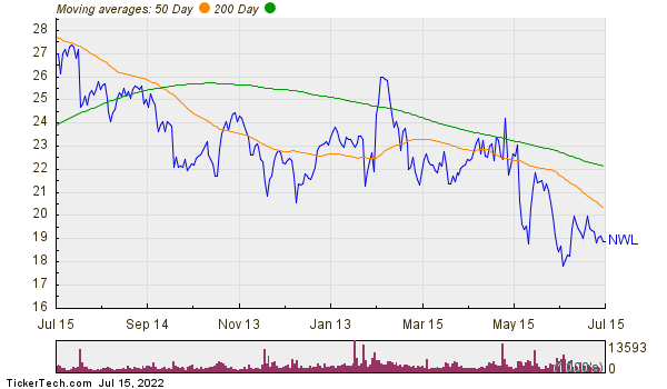Newell Brands Inc Moving Averages Chart