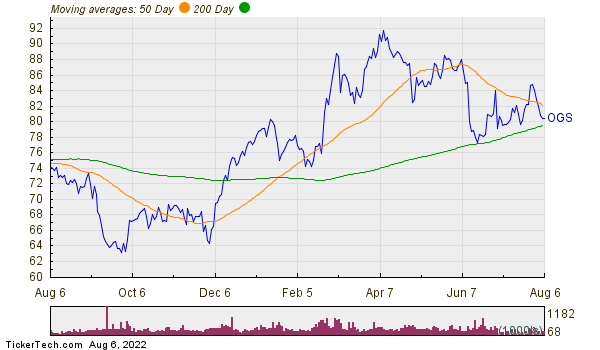 ONE Gas, Inc. Moving Averages Chart