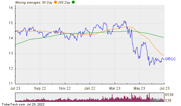 Owl Rock Capital Corp Moving Averages Chart
