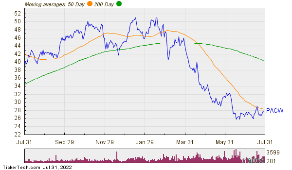 PacWest Bancorp Moving Averages Chart