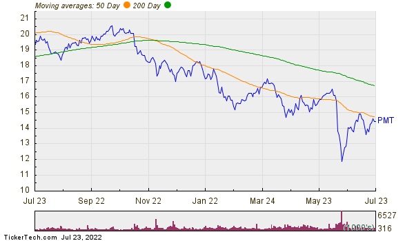 Pennymac Mortgage Investment Trust Moving Averages Chart