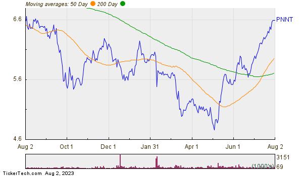 Pennantpark Investment Corporation Moving Averages Chart