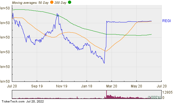 Renewable Energy Group, Inc. Moving Averages Chart