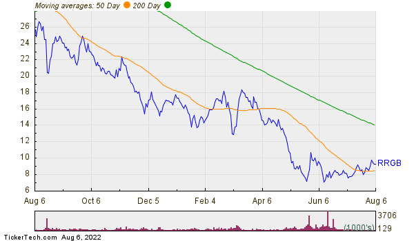 Red Robin Gourmet Burgers Inc Moving Averages Chart