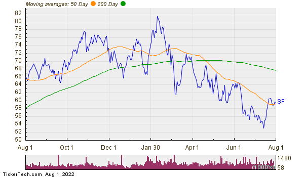 Stifel Financial Corporation Moving Averages Chart