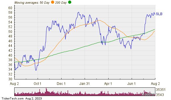 Schlumberger Ltd Moving Averages Chart