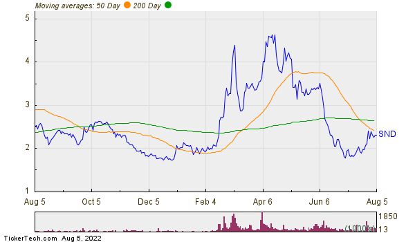 Smart Sand Inc Moving Averages Chart