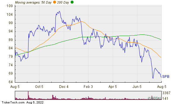 Spectrum Brands Holdings Inc  Moving Averages Chart
