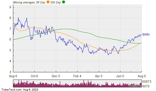 Southwestern Energy Company Moving Averages Chart