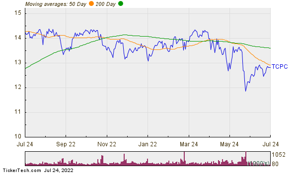 TCP Capital Corp. Moving Averages Chart