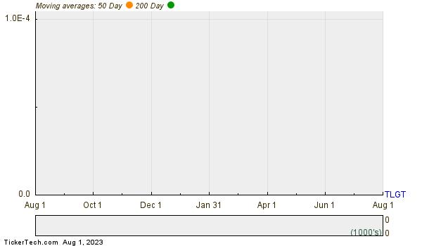 Teligent Inc  Moving Averages Chart
