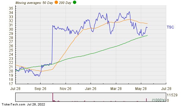 TriState Capital Holdings, Inc. Moving Averages Chart
