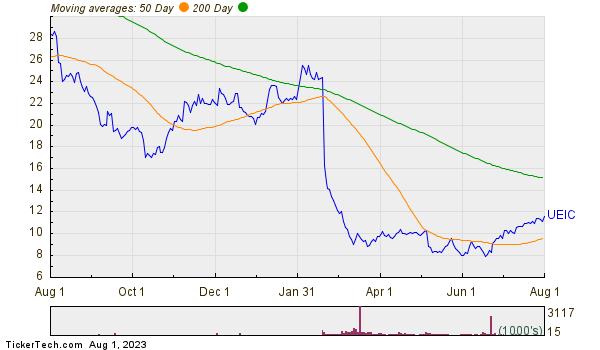 Universal Electronics Inc. Moving Averages Chart