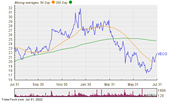 Veeco Instruments Inc  Moving Averages Chart