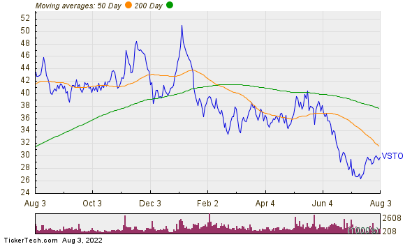 Vista Outdoor Inc Moving Averages Chart