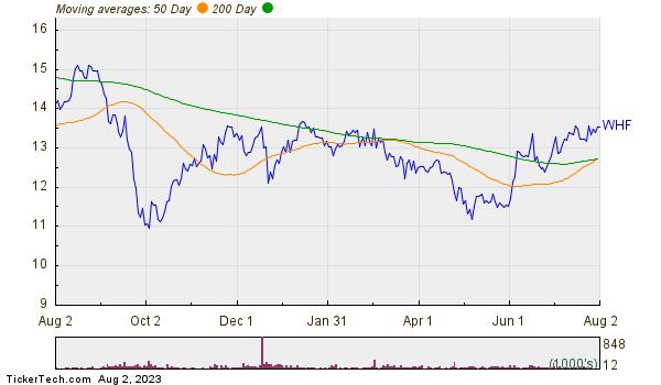 Whitehorse Finance Inc Moving Averages Chart