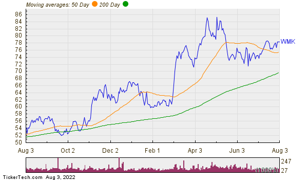 Weis Markets, Inc. Moving Averages Chart